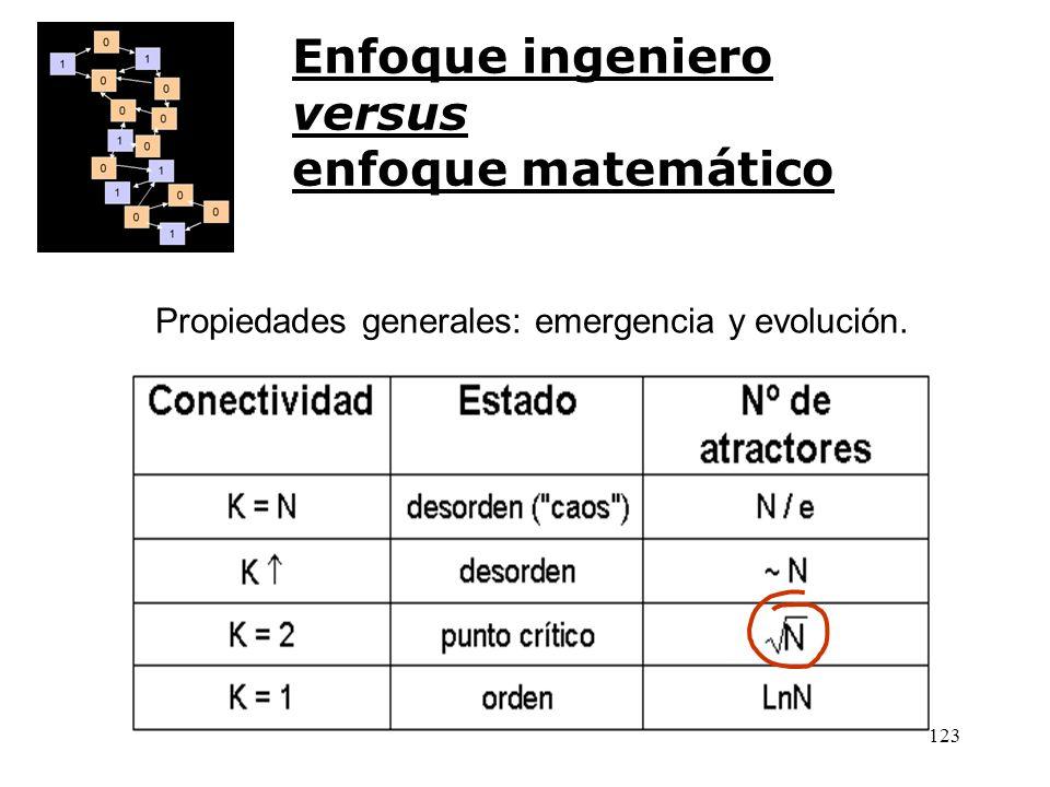 Enfoque ingeniero versus enfoque matemático