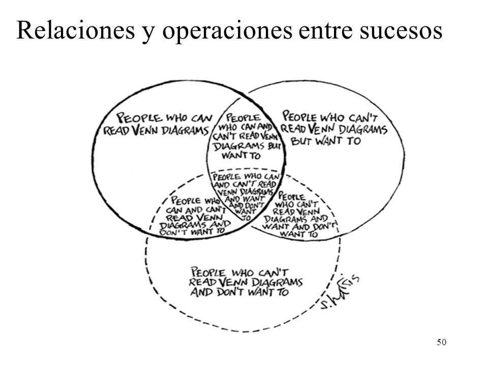 Relaciones y operaciones entre sucesos
