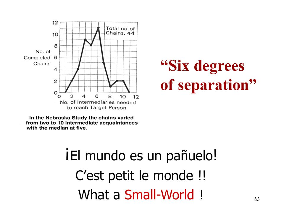 Six degrees of separation ¡El mundo es un pañuelo!