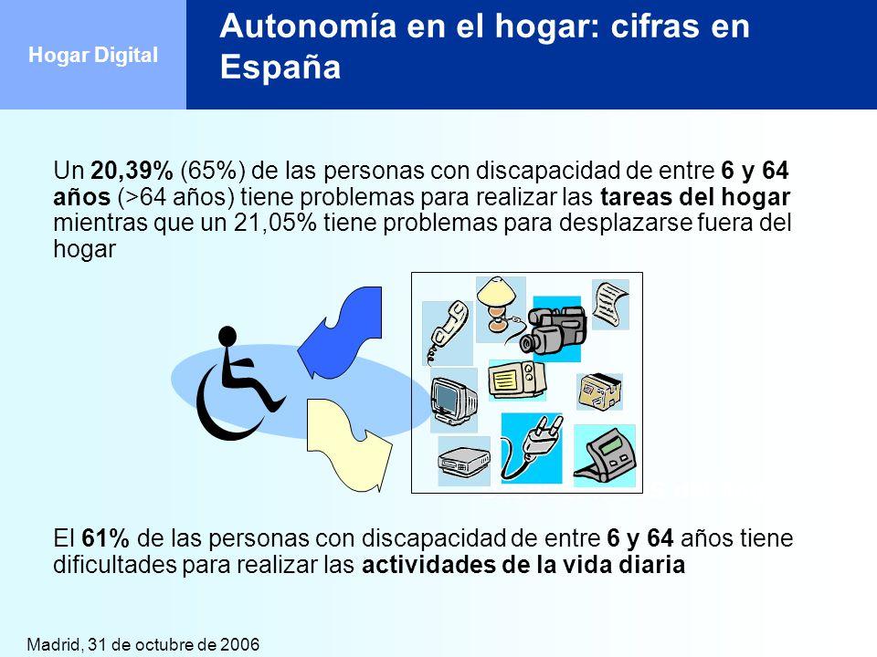 Autonomía en el hogar: cifras en España