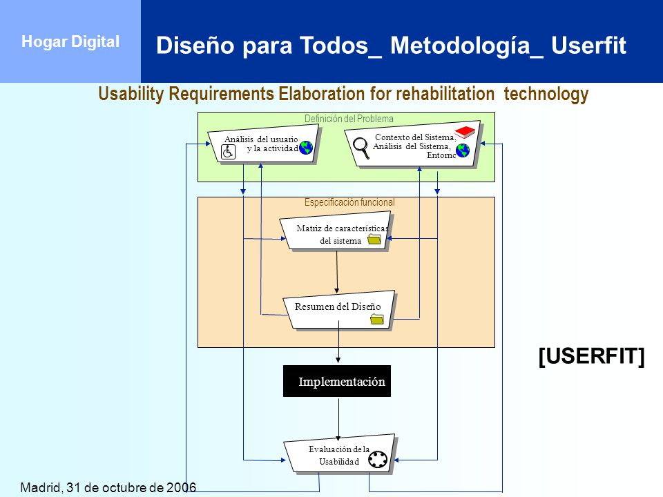 Usability Requirements Elaboration for rehabilitation technology