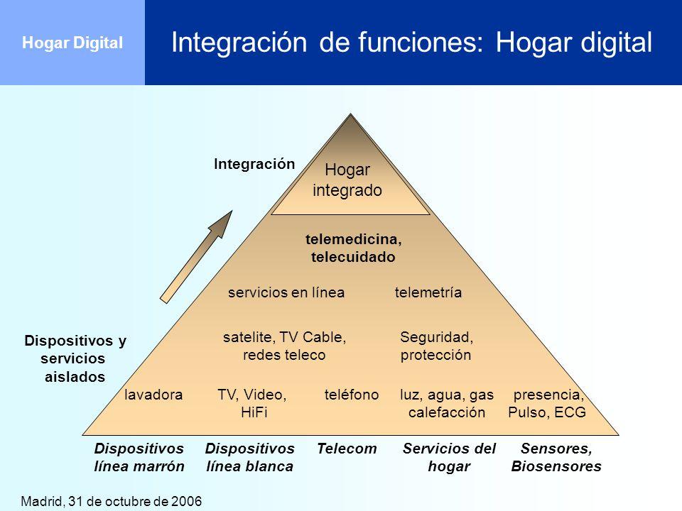 Integración de funciones: Hogar digital