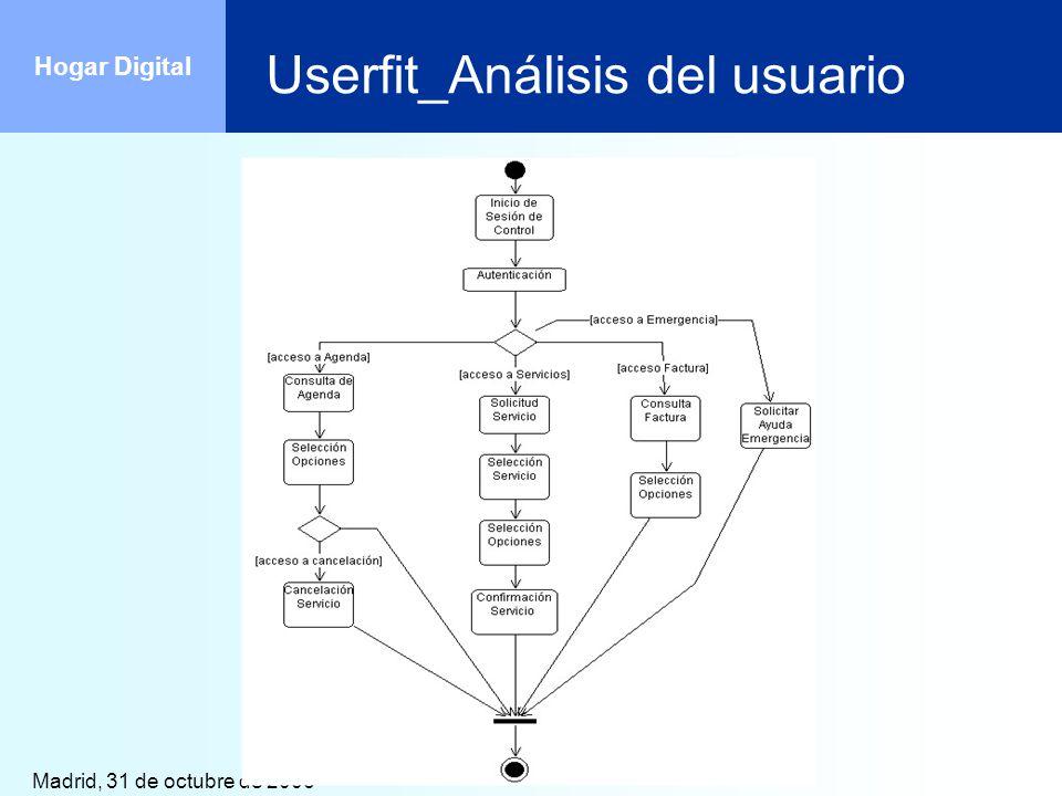 Userfit_Análisis del usuario