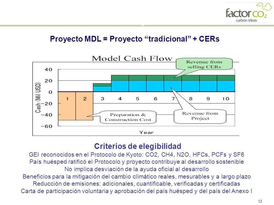 Proyecto MDL = Proyecto tradicional + CERs