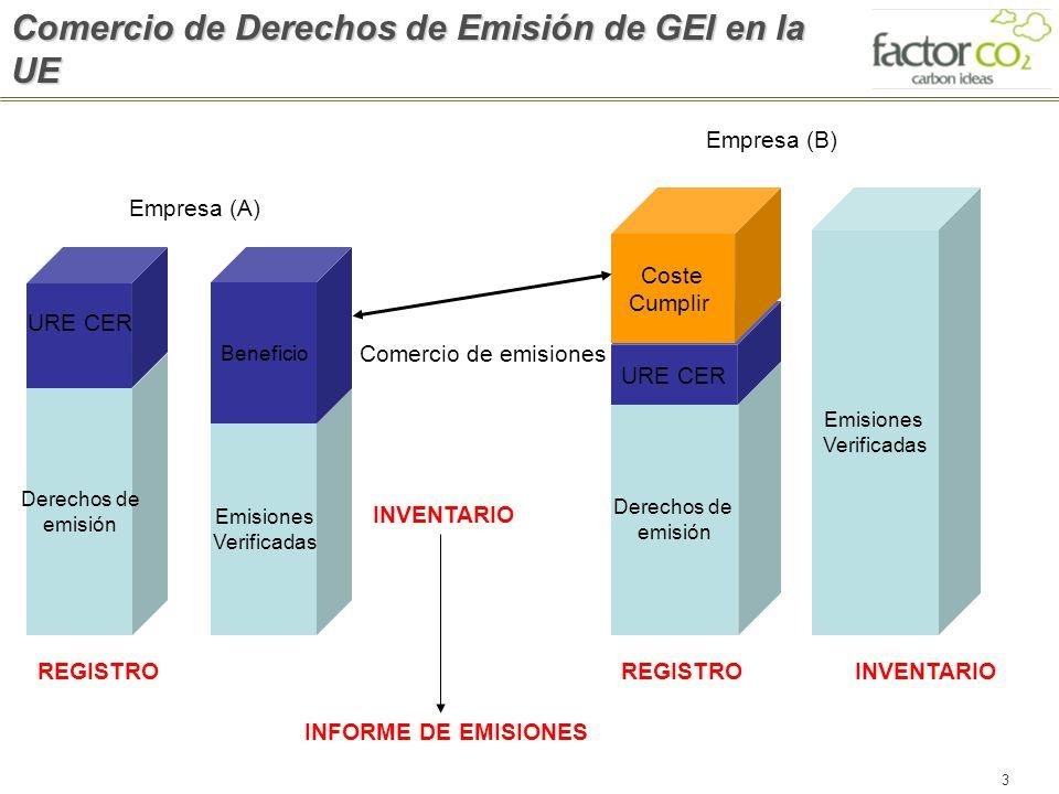 Comercio de Derechos de Emisión de GEI en la UE