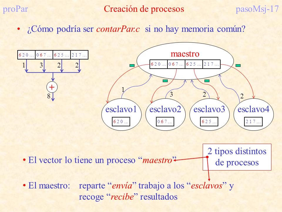 proPar Creación de procesos pasoMsj-17