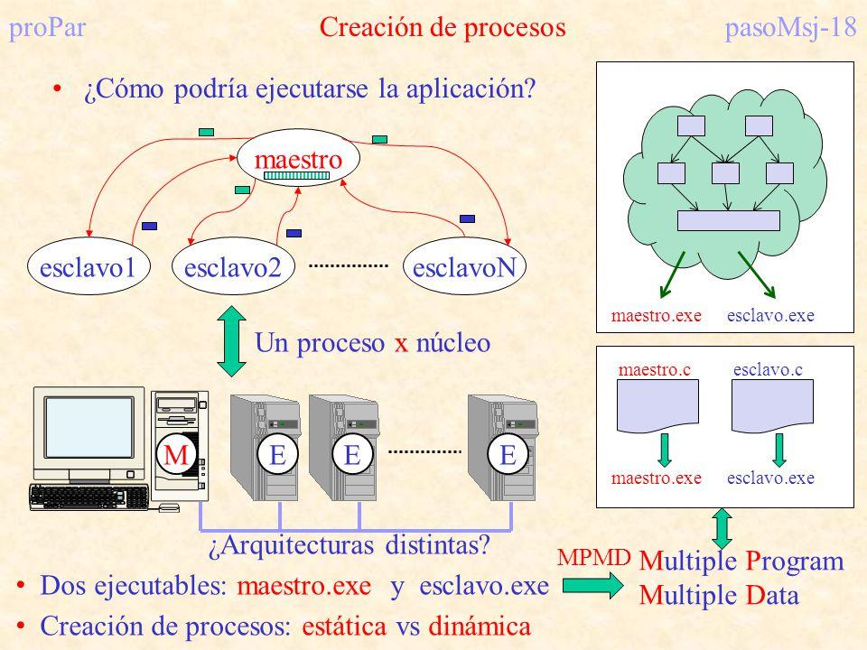 proPar Creación de procesos pasoMsj-18