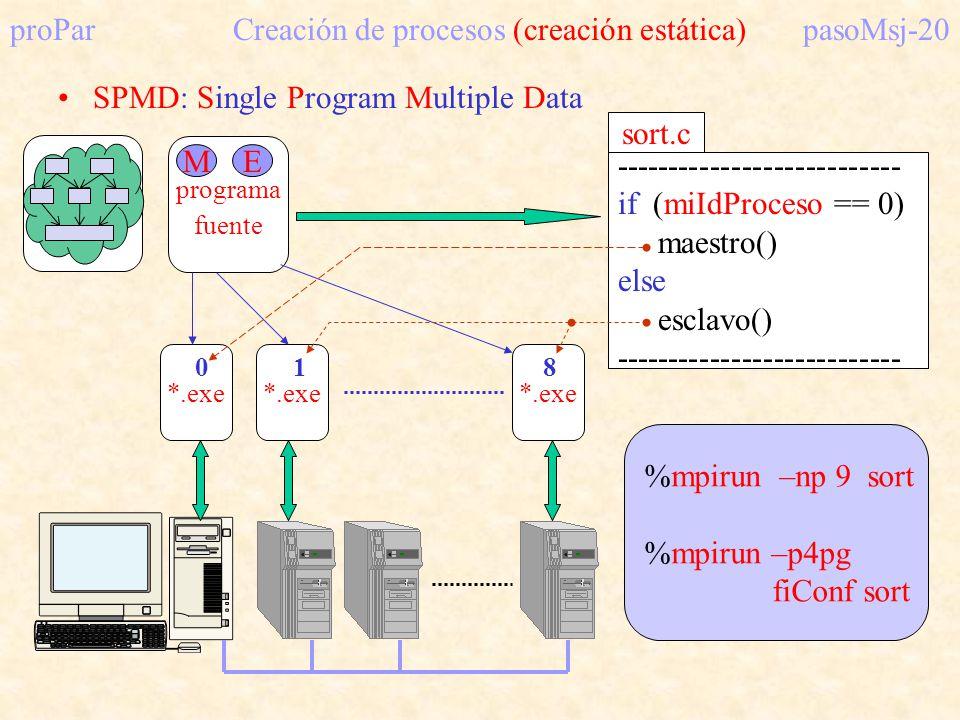 proPar Creación de procesos (creación estática) pasoMsj-20