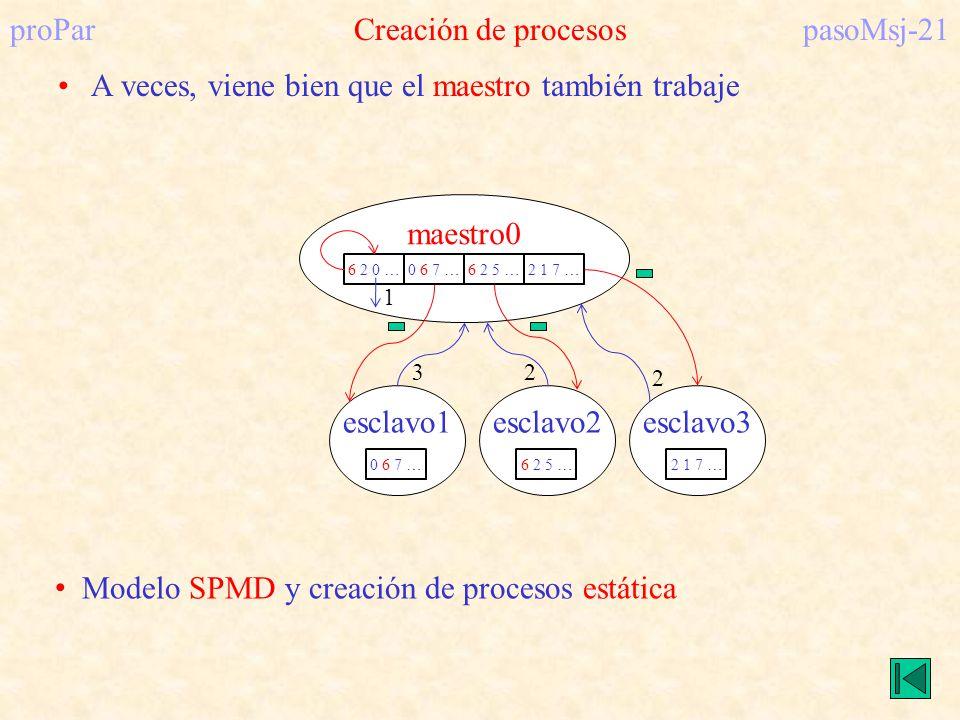 proPar Creación de procesos pasoMsj-21