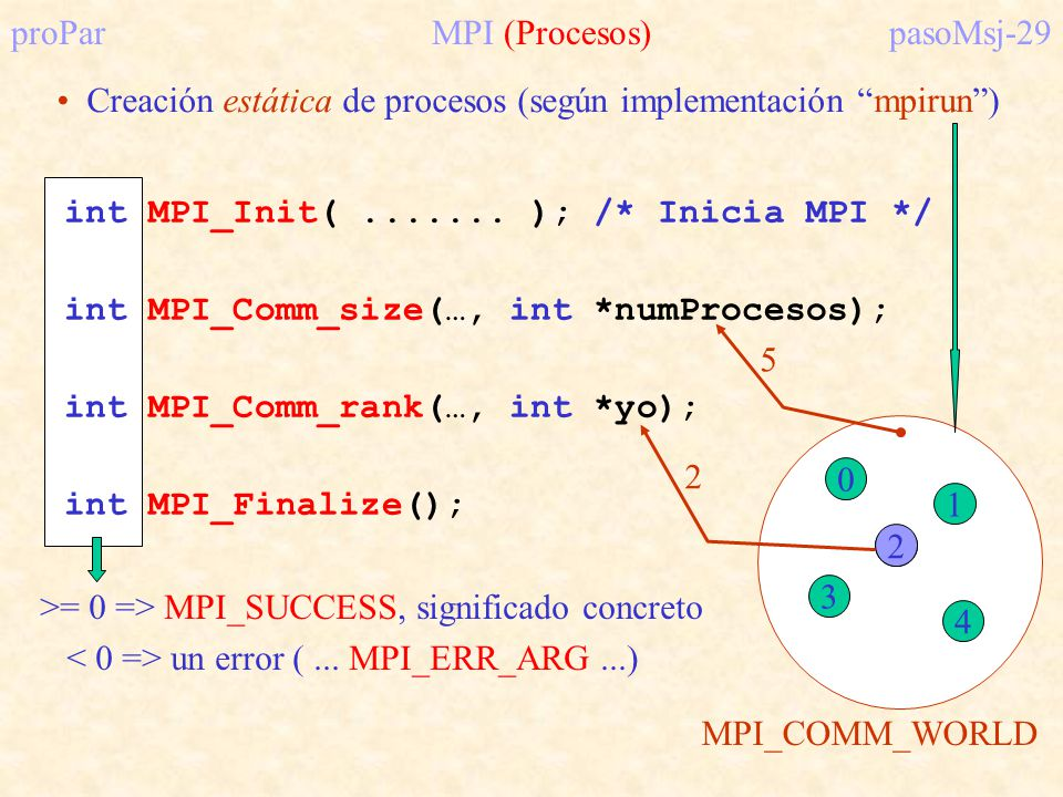 proPar MPI (Procesos) pasoMsj-29