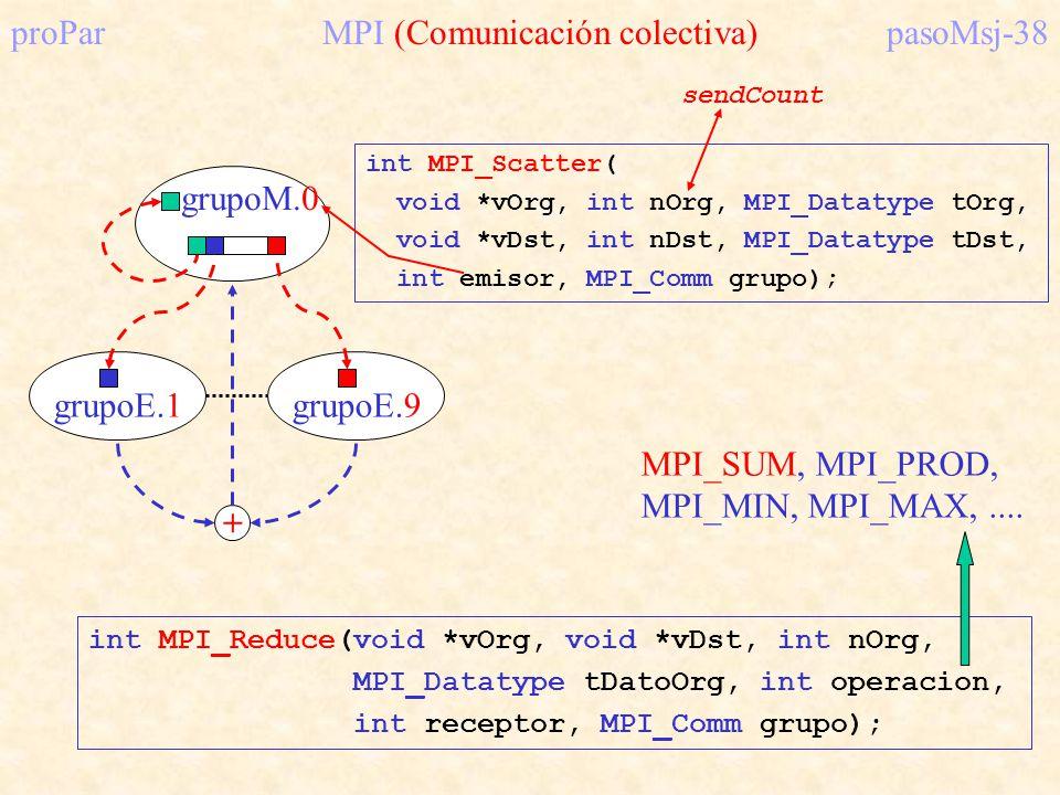 proPar MPI (Comunicación colectiva) pasoMsj-38