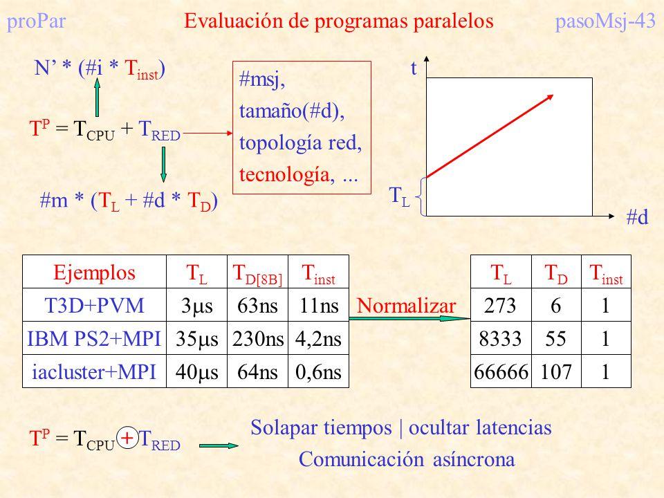 proPar Evaluación de programas paralelos pasoMsj-43
