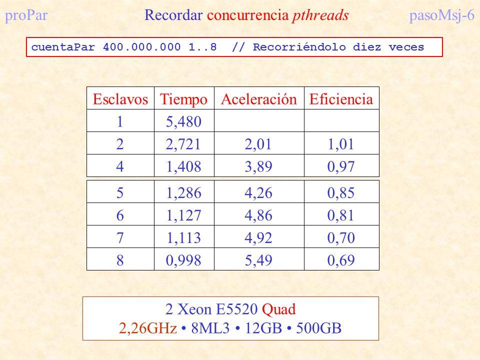 proPar Recordar concurrencia pthreads pasoMsj-6