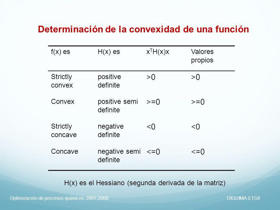 Determinación de la convexidad de una función