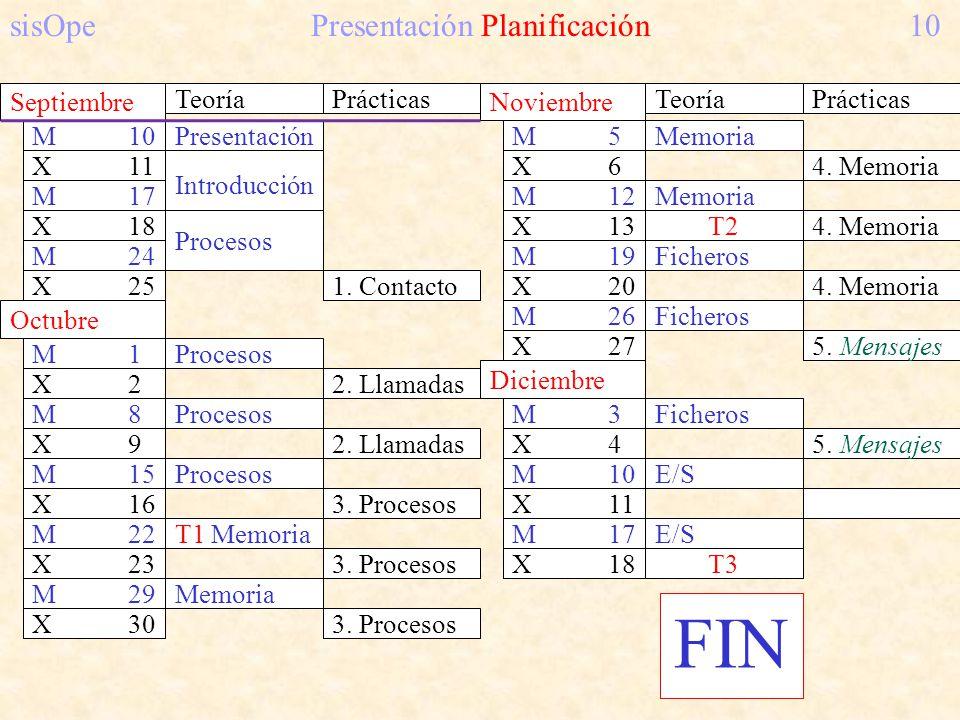 FIN sisOpe Presentación Planificación 10 Septiembre Teoría Prácticas