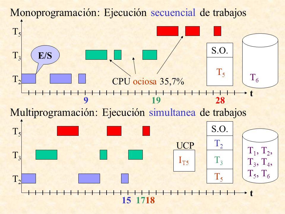 Monoprogramación: Ejecución secuencial de trabajos