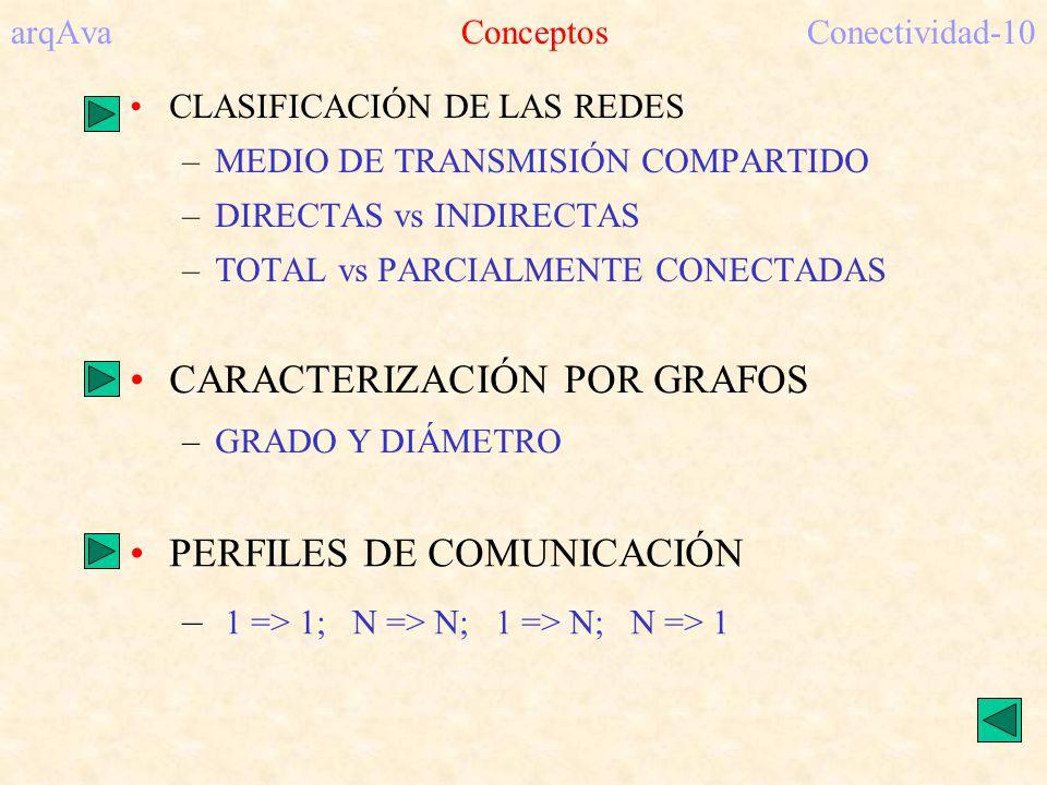 arqAva Conceptos Conectividad-10