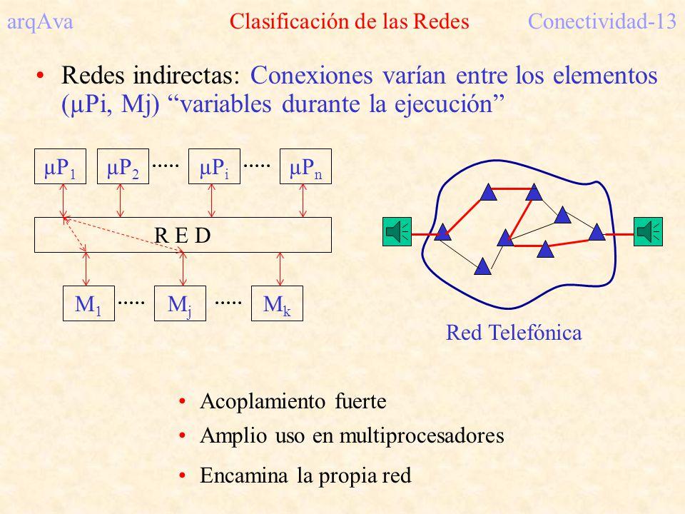 arqAva Clasificación de las Redes Conectividad-13