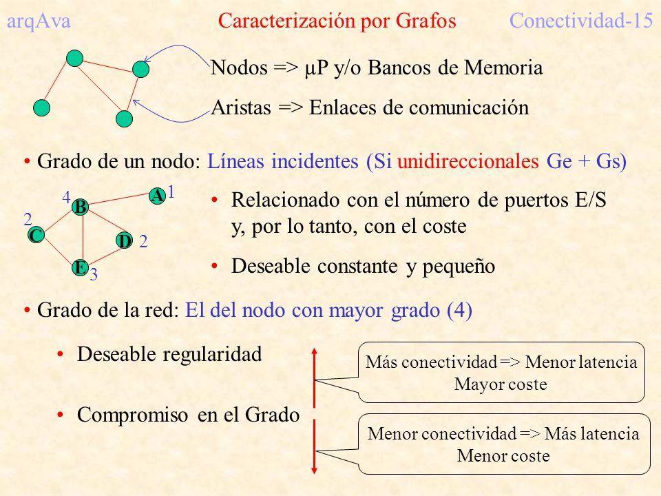 arqAva Caracterización por Grafos Conectividad-15
