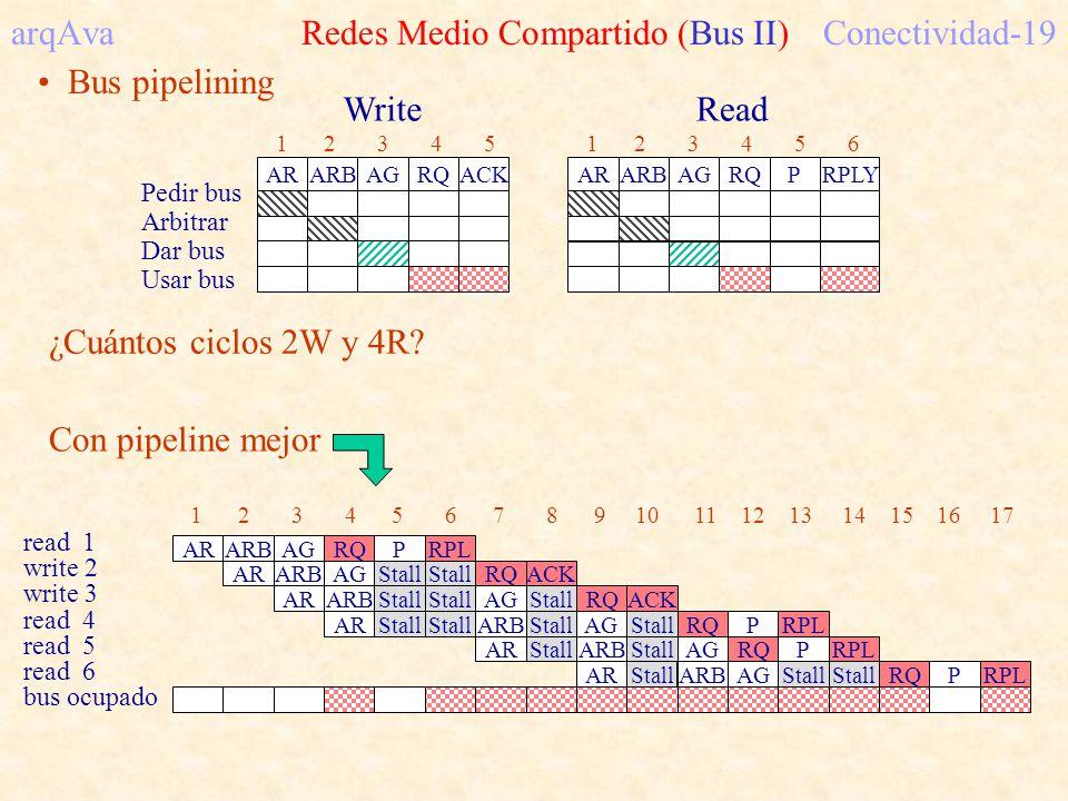 arqAva Redes Medio Compartido (Bus II) Conectividad-19