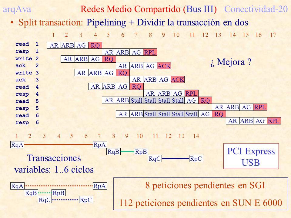 arqAva Redes Medio Compartido (Bus III) Conectividad-20