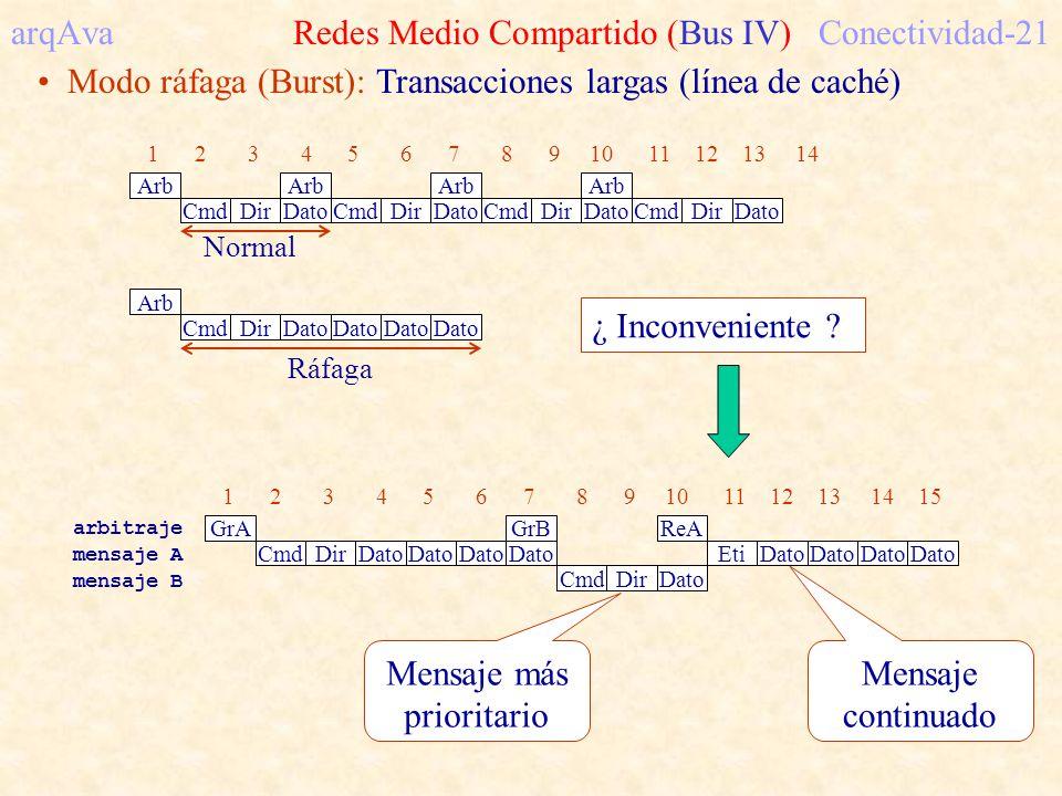 arqAva Redes Medio Compartido (Bus IV) Conectividad-21