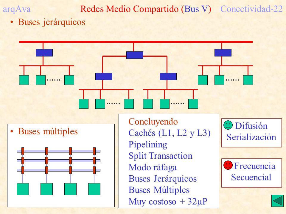 arqAva Redes Medio Compartido (Bus V) Conectividad-22
