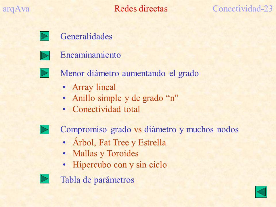 arqAva Redes directas Conectividad-23
