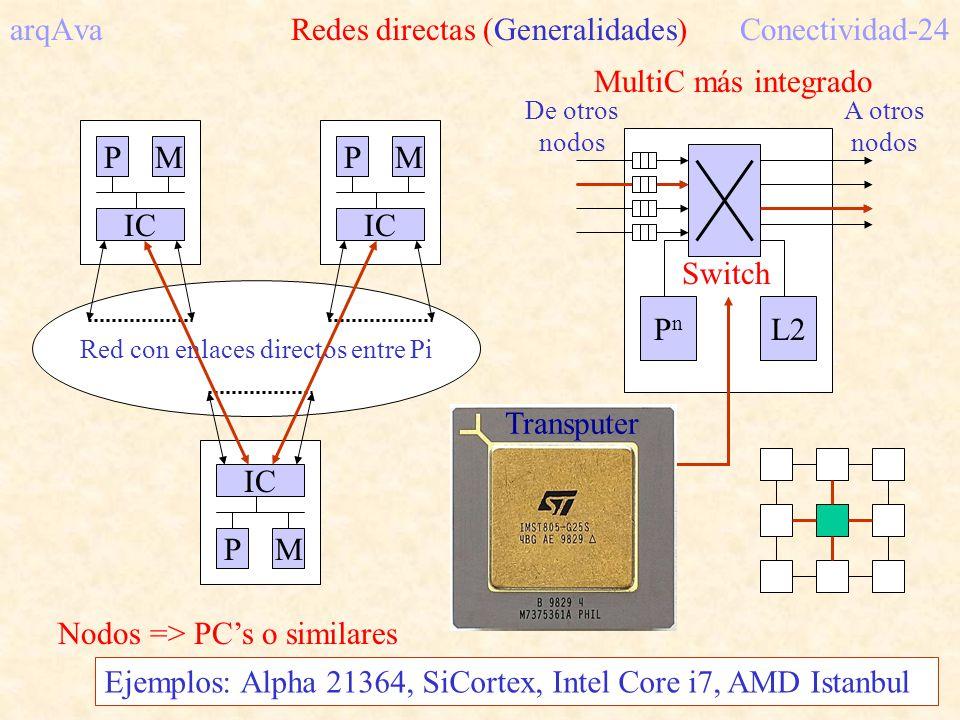 arqAva Redes directas (Generalidades) Conectividad-24