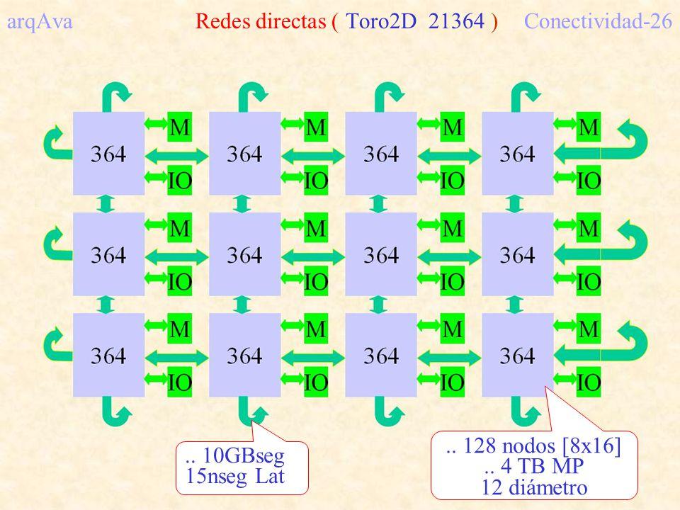 arqAva Redes directas ( Toro2D 21364 ) Conectividad-26