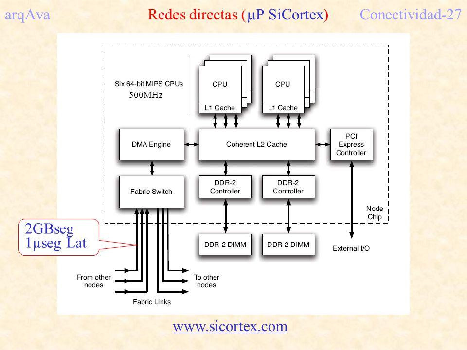 arqAva Redes directas (P SiCortex) Conectividad-27