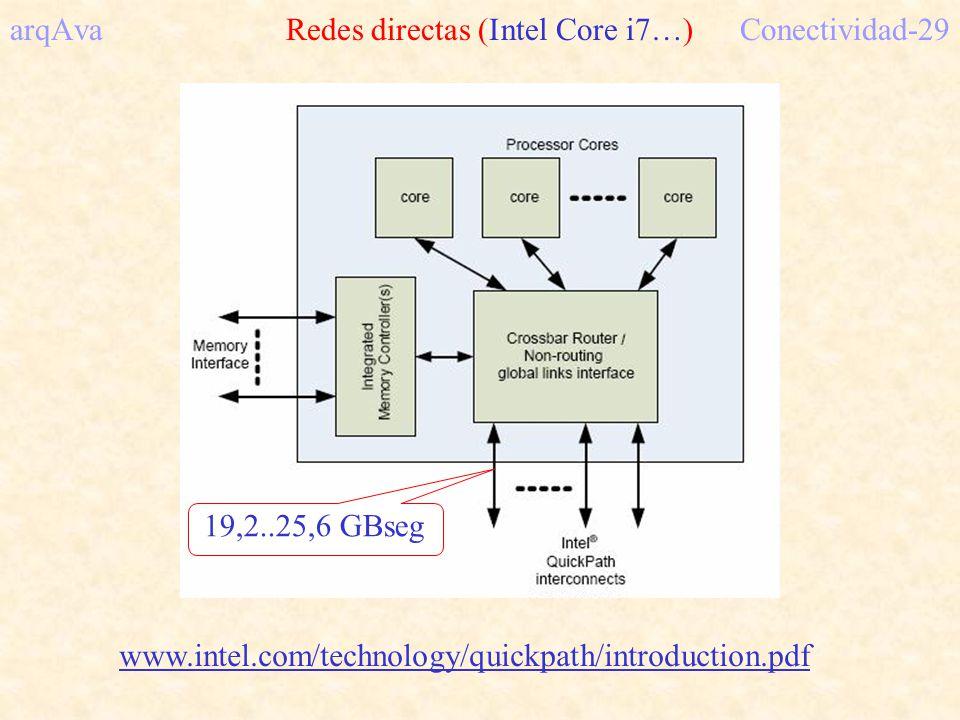arqAva Redes directas (Intel Core i7…) Conectividad-29