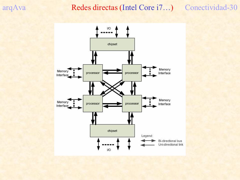 arqAva Redes directas (Intel Core i7…) Conectividad-30