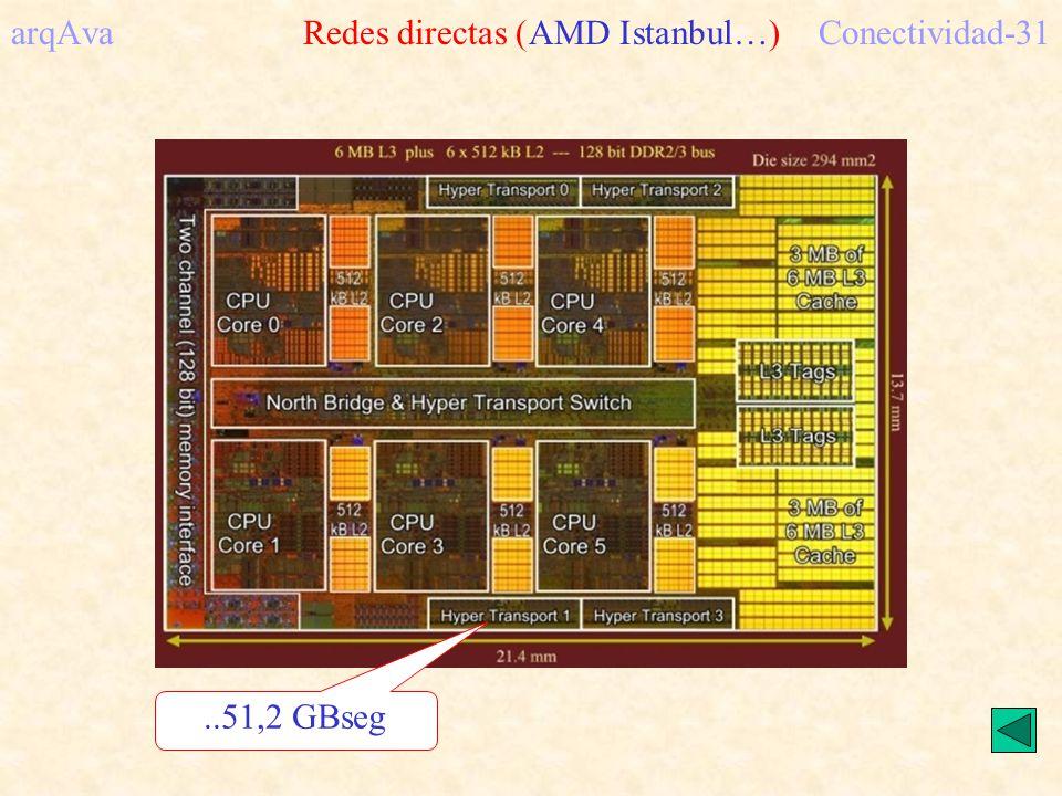 arqAva Redes directas (AMD Istanbul…) Conectividad-31