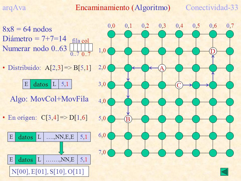 arqAva Encaminamiento (Algoritmo) Conectividad-33