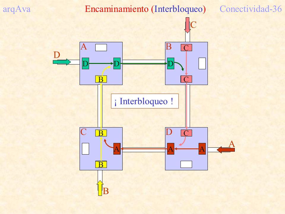 arqAva Encaminamiento (Interbloqueo) Conectividad-36