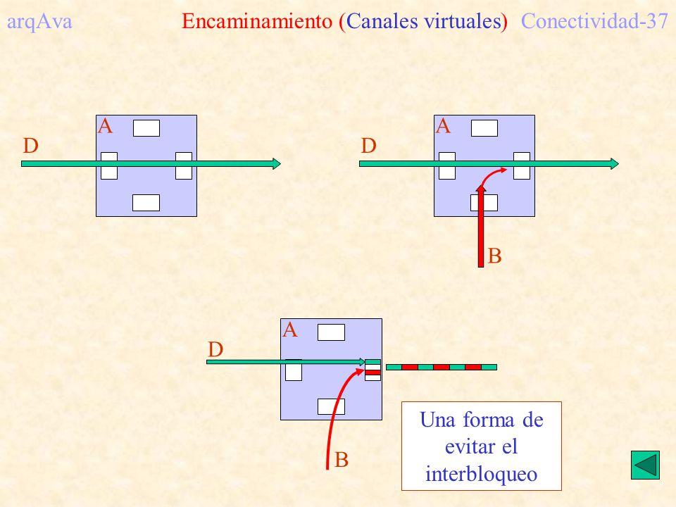 arqAva Encaminamiento (Canales virtuales) Conectividad-37
