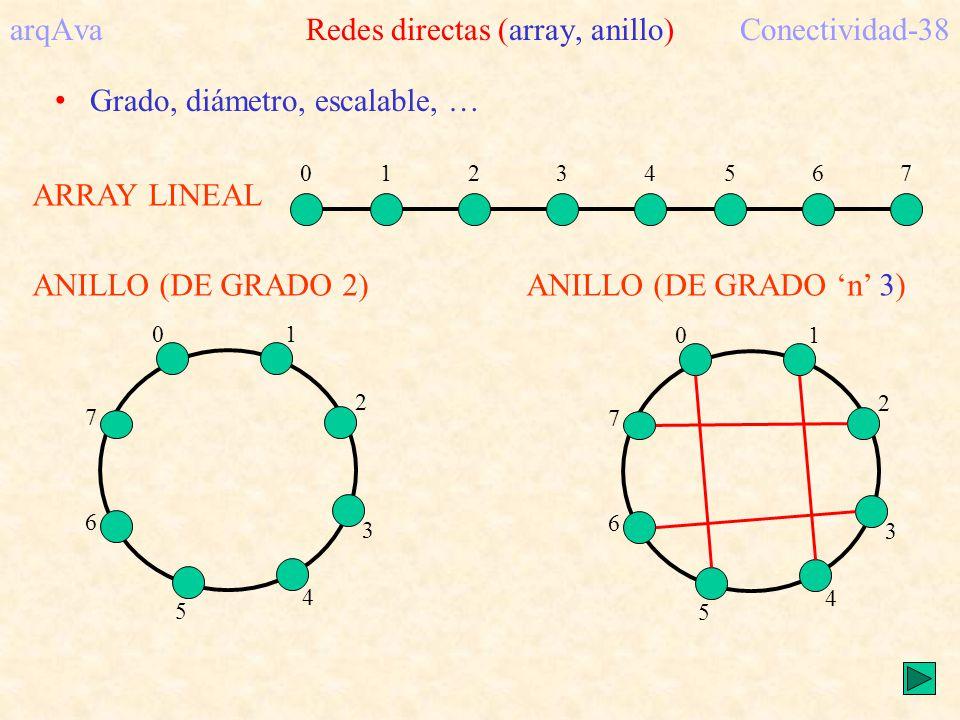 arqAva Redes directas (array, anillo) Conectividad-38