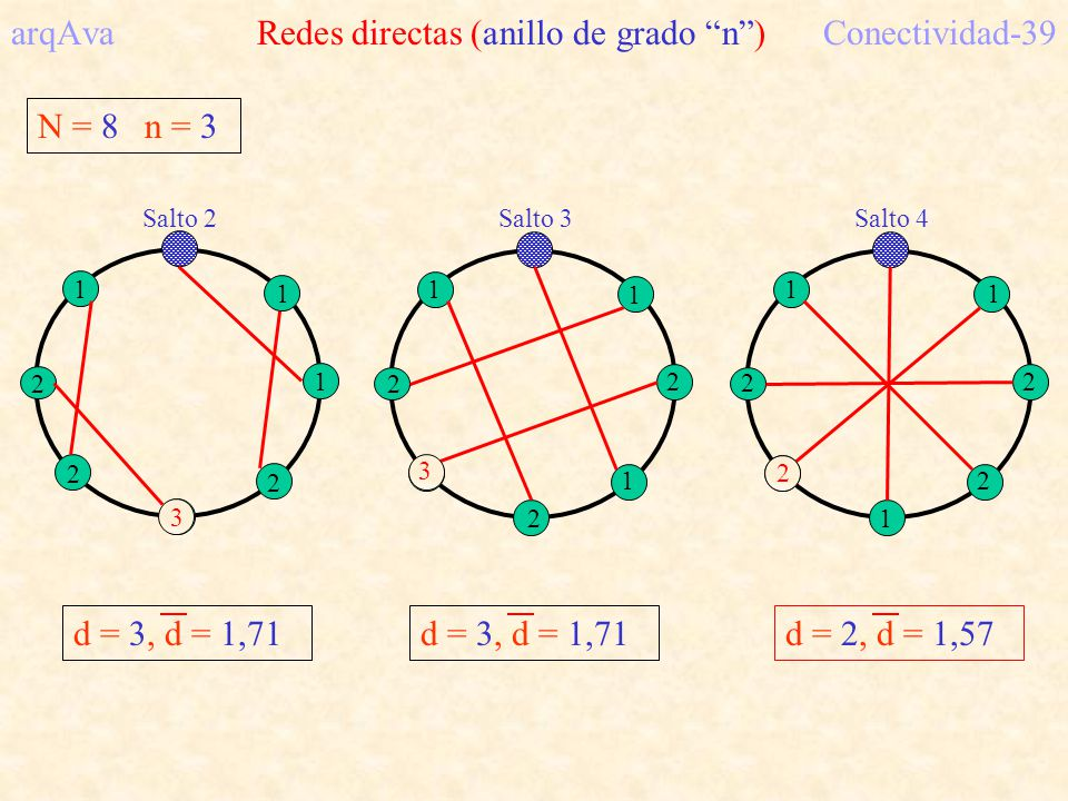arqAva Redes directas (anillo de grado n ) Conectividad-39