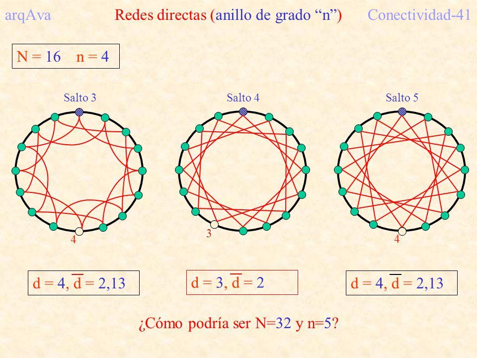 arqAva Redes directas (anillo de grado n ) Conectividad-41
