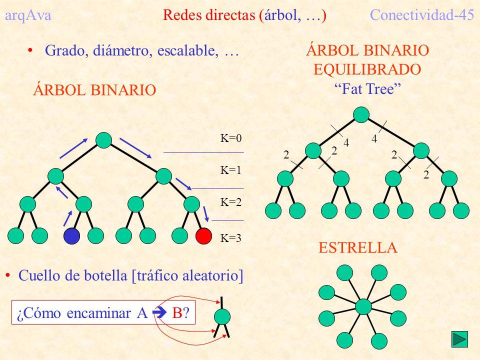 arqAva Redes directas (árbol, …) Conectividad-45