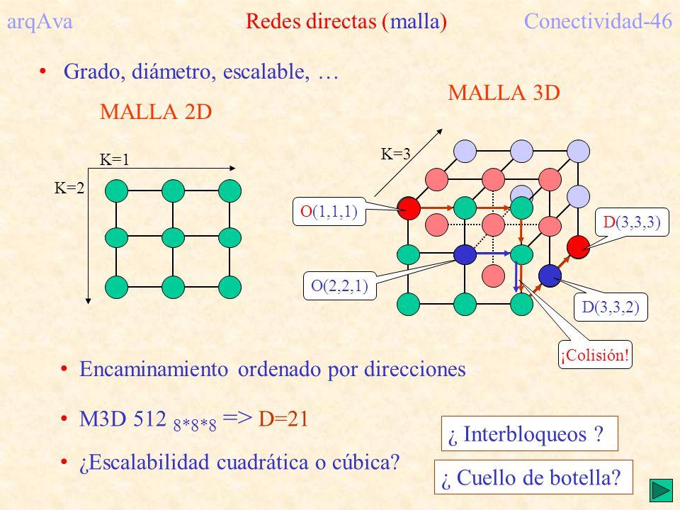 arqAva Redes directas (malla) Conectividad-46