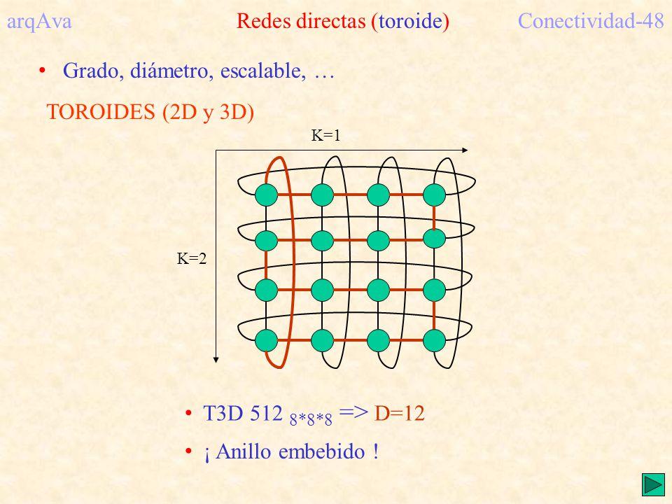 arqAva Redes directas (toroide) Conectividad-48