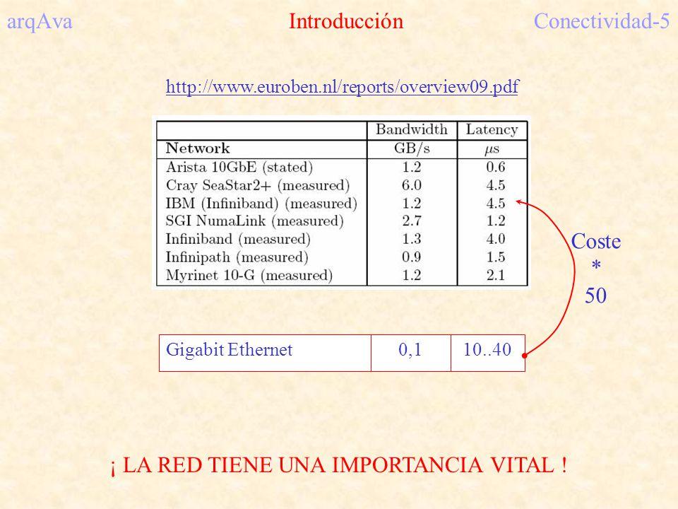 arqAva Introducción Conectividad-5