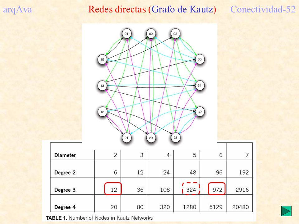 arqAva Redes directas (Grafo de Kautz) Conectividad-52