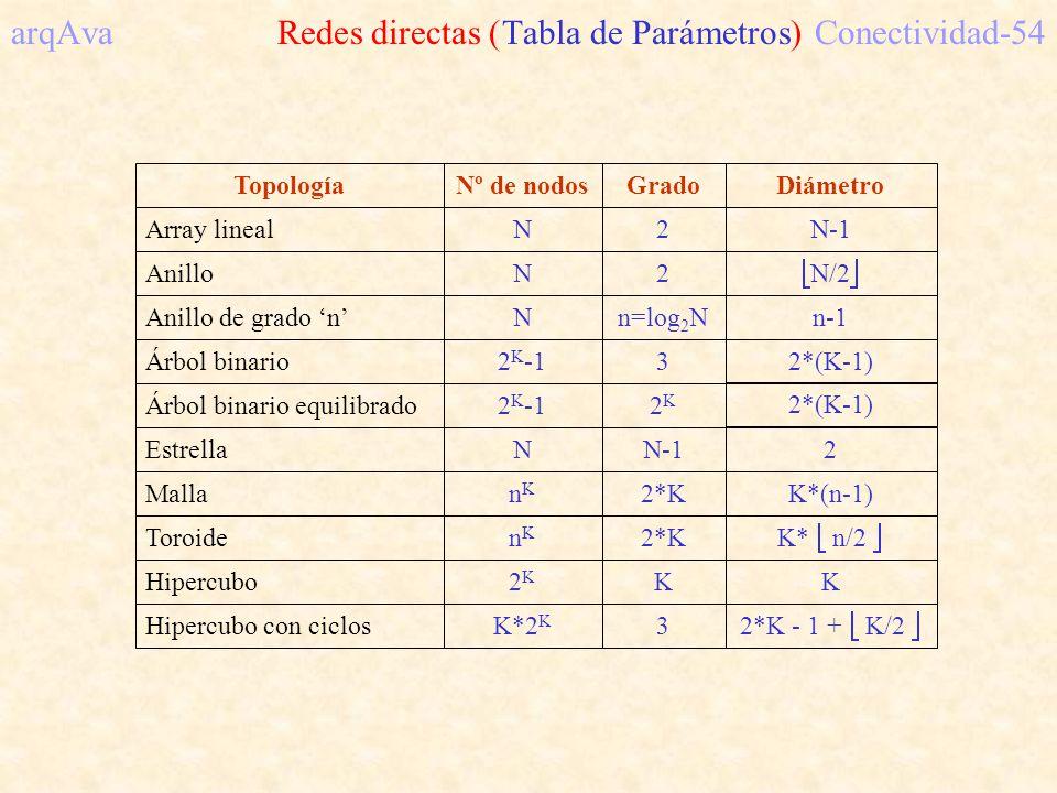 arqAva Redes directas (Tabla de Parámetros) Conectividad-54