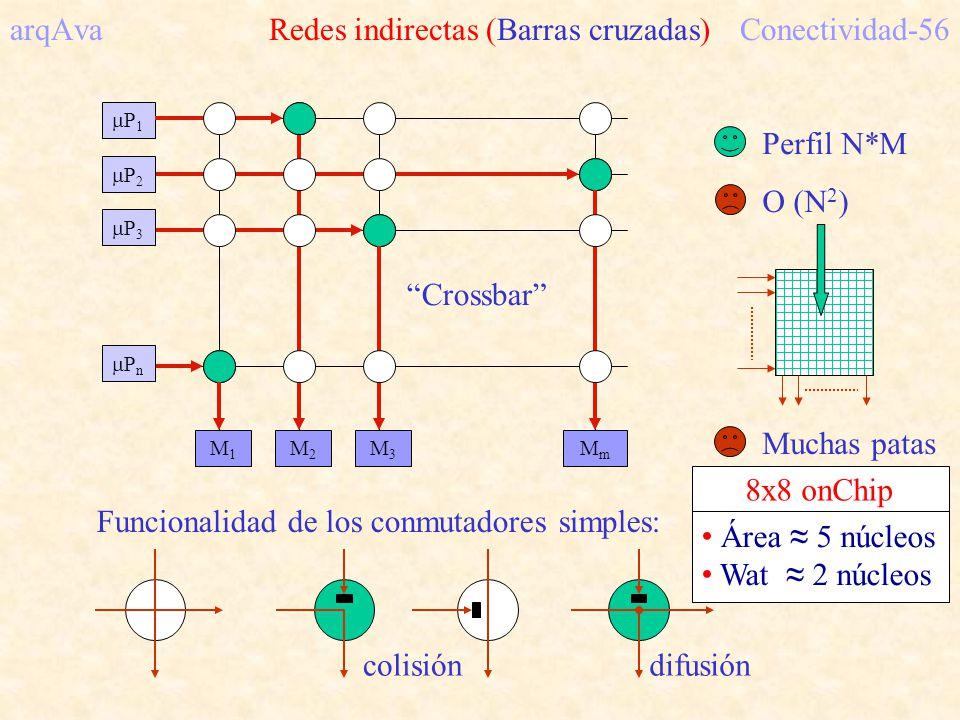 arqAva Redes indirectas (Barras cruzadas) Conectividad-56