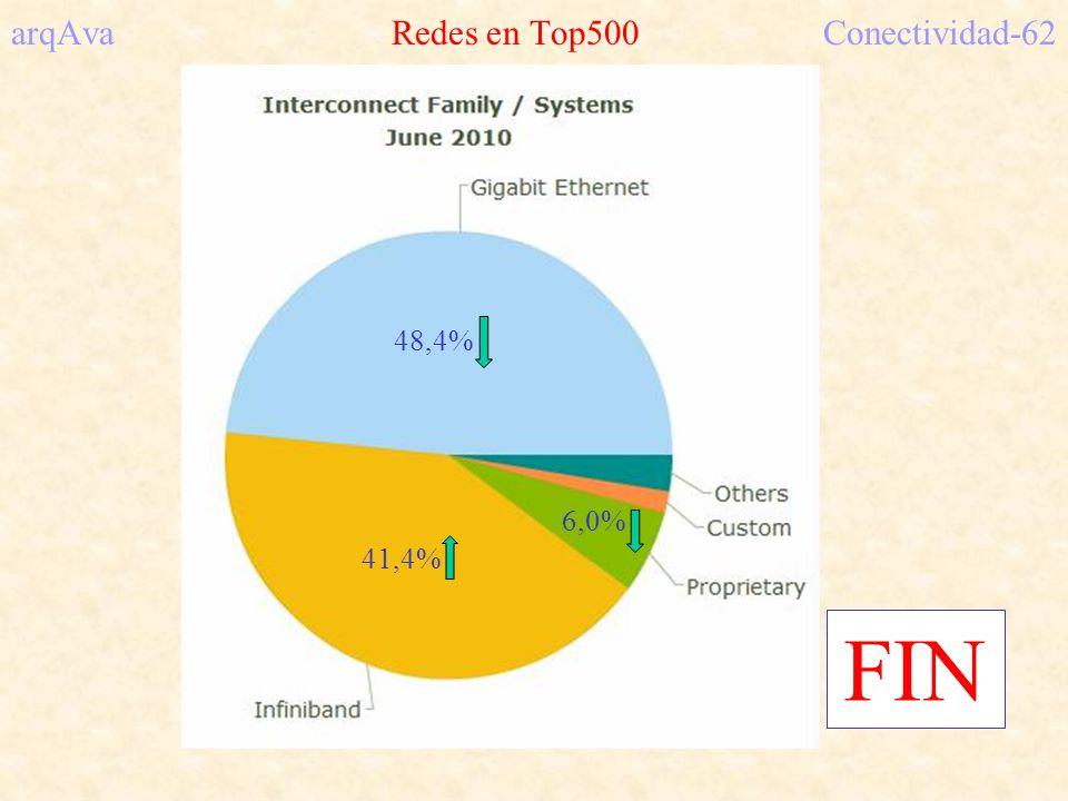 arqAva Redes en Top500 Conectividad-62