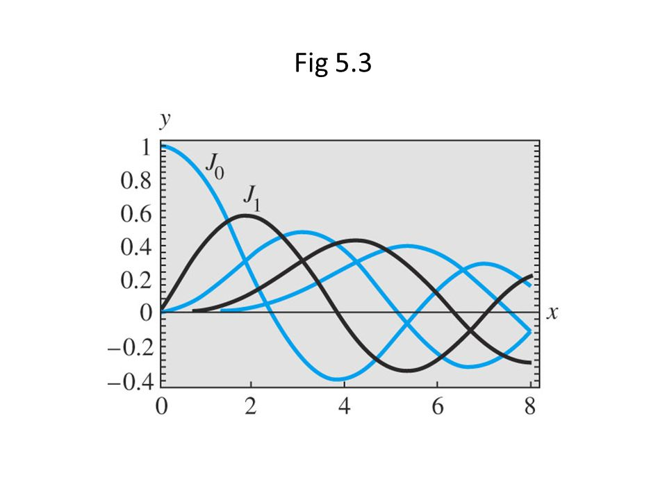 Fig 5.3