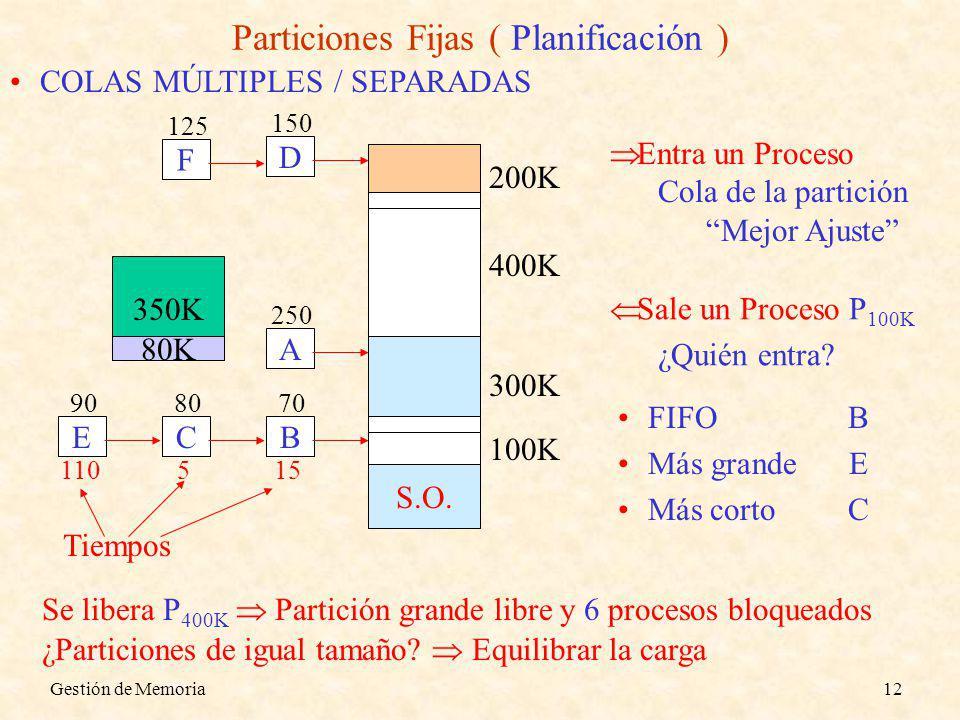 Particiones Fijas ( Planificación )